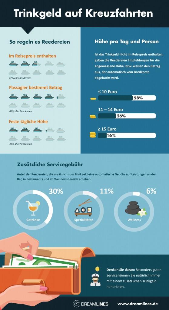 Infografik zu Trinkgeld auf Kreuzfahrten